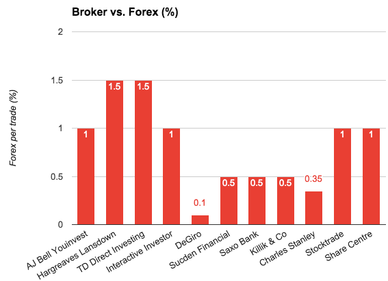 Forex brokers list usa