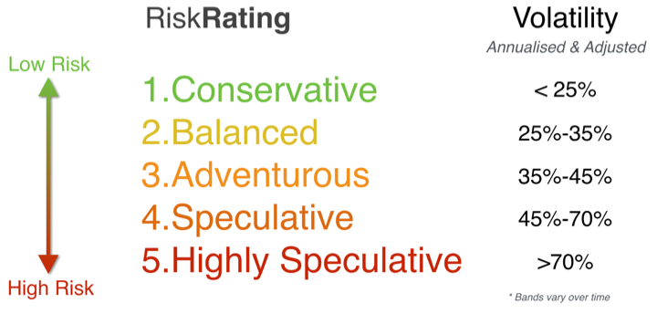 http://img.stockopedia.com.s3.amazonaws.com/riskratings.png